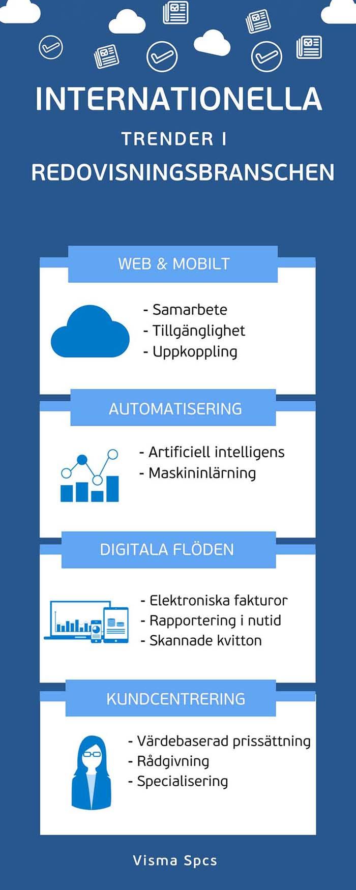 Trender i redovisningsbranschen Infografik Visma