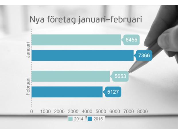 PM 2015-03-02 Nya företag januari-februari 2015