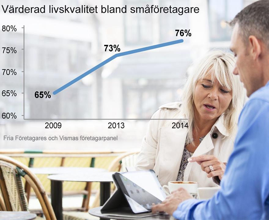 Värderad livskvalitet bland småföretagare