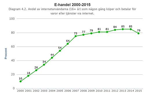 E-handels utveckling från 2000 till 2015