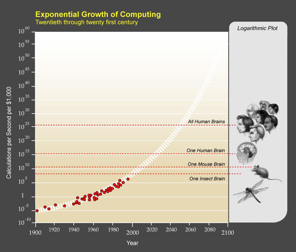 Artificiell intelligens utvecklas exponentiellt