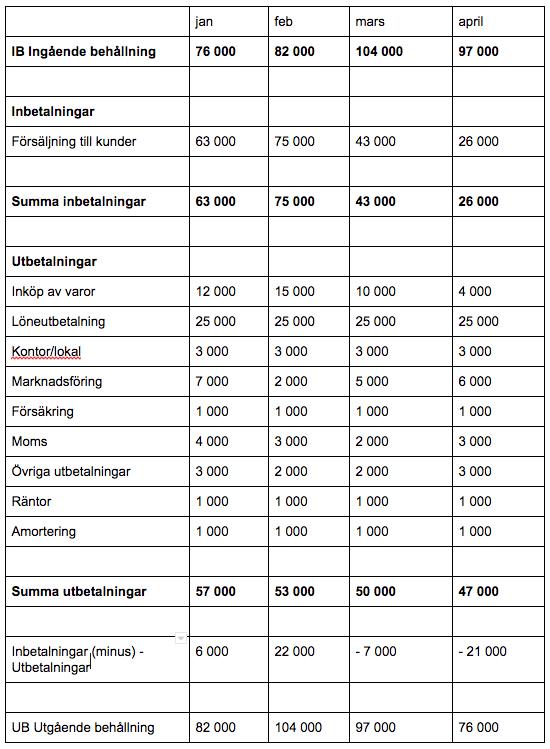 Exempel på likviditetsbudget